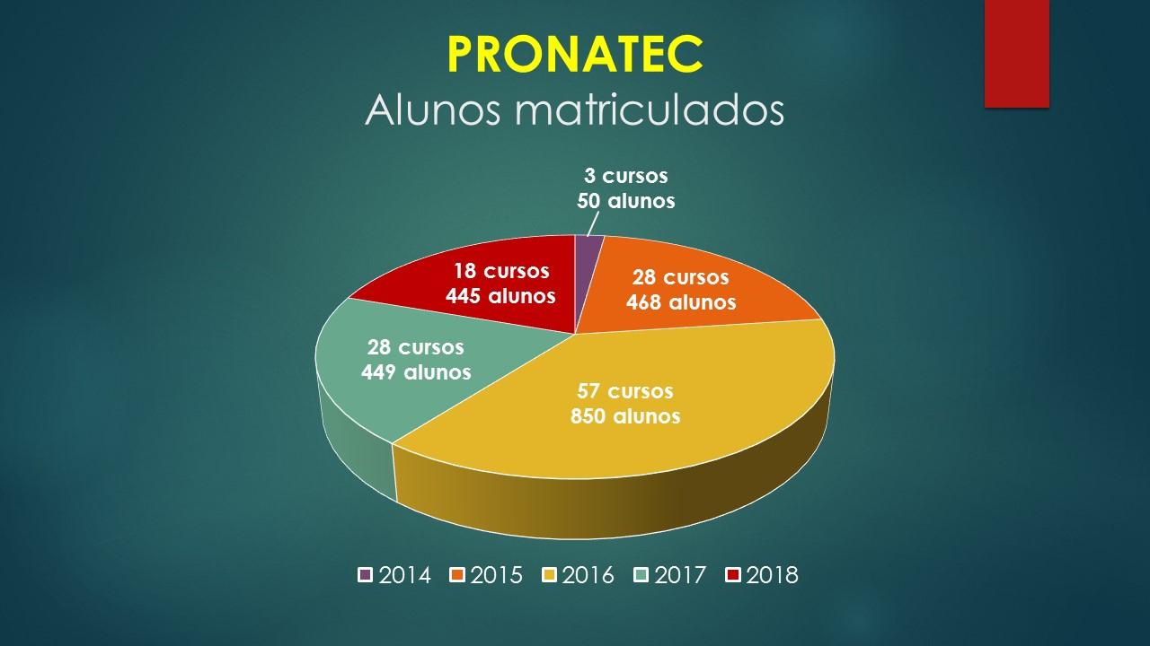 GRAFICO_PRONATEC